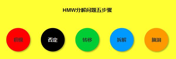 如何利用『HMW法』罗列需求解决方案、排优先级