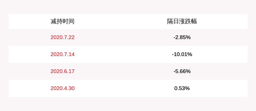 盛讯达:控股股东陈湧锐未减持公司股份,减持计划时间已过半