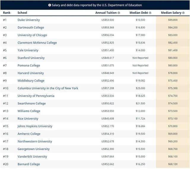 2020美国大学薪资排行来了!这些学校的毕业生最赚钱
