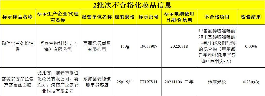 韩国防晒霜排行_曝光!韩国人气防晒产品被举报!国内电商平台仍有售……