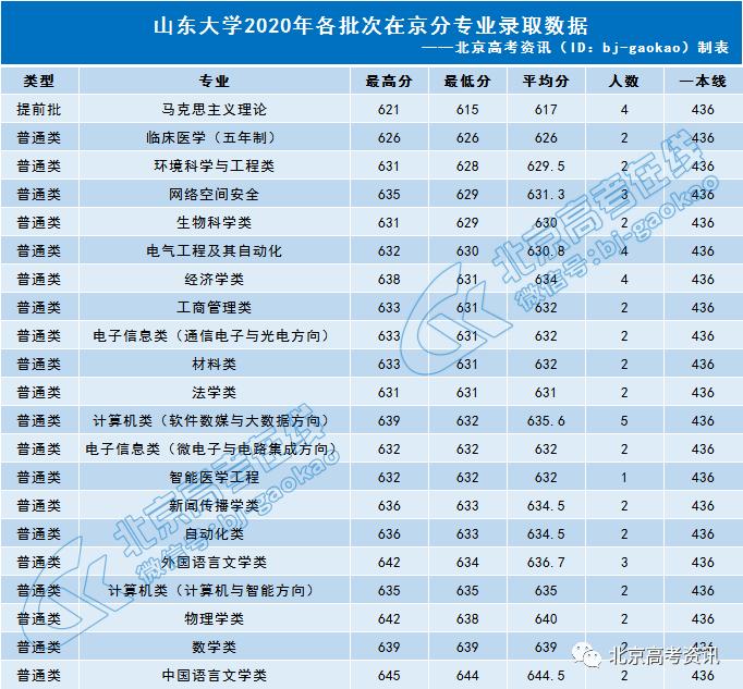 山东2020大学录取分_山东省属公费师范生(3)2020年17所高校的录取分数