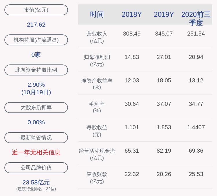 冀东水泥:前三季度净利润约20.94亿元,同比下降15.96%