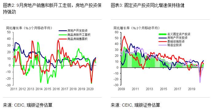 9月GDP_9月国内经济数据点评:三季度GDP增长4.9%经济运行逐步恢复常态