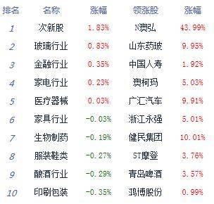 午评:股指高开低走沪指跌0.35% 注册制次新股活跃