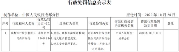 成都银行内江分行3宗违法遭罚 虚报瞒报金融统计数据