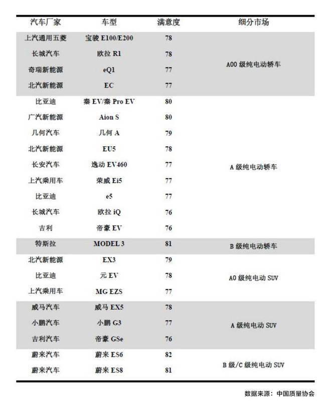 中国新能源满意度指数发布,宝骏2车高居榜首