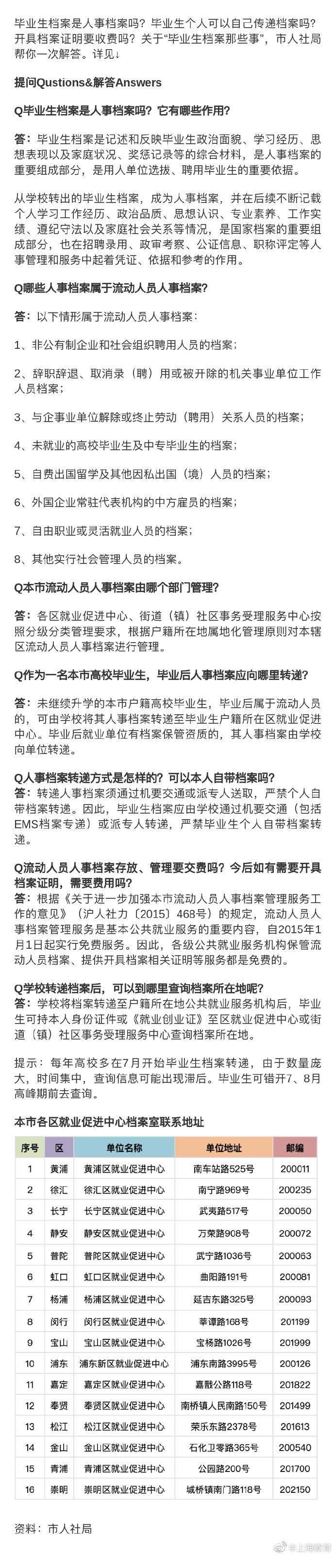 上海高校毕业生档案如何转递?来看解答