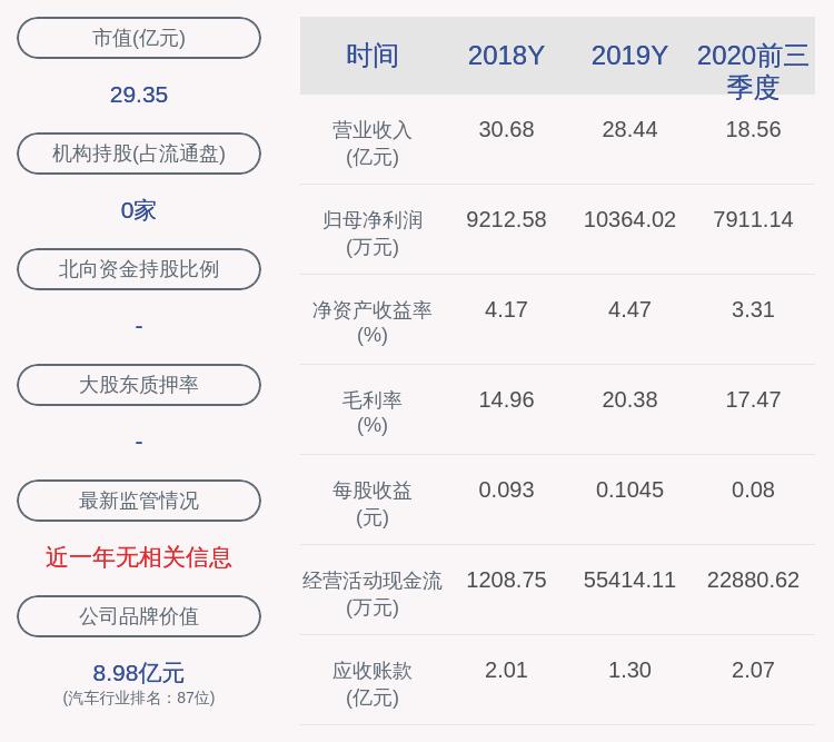 漳州发展:2020年前三季度净利润约7911万元,同比增加41.18%