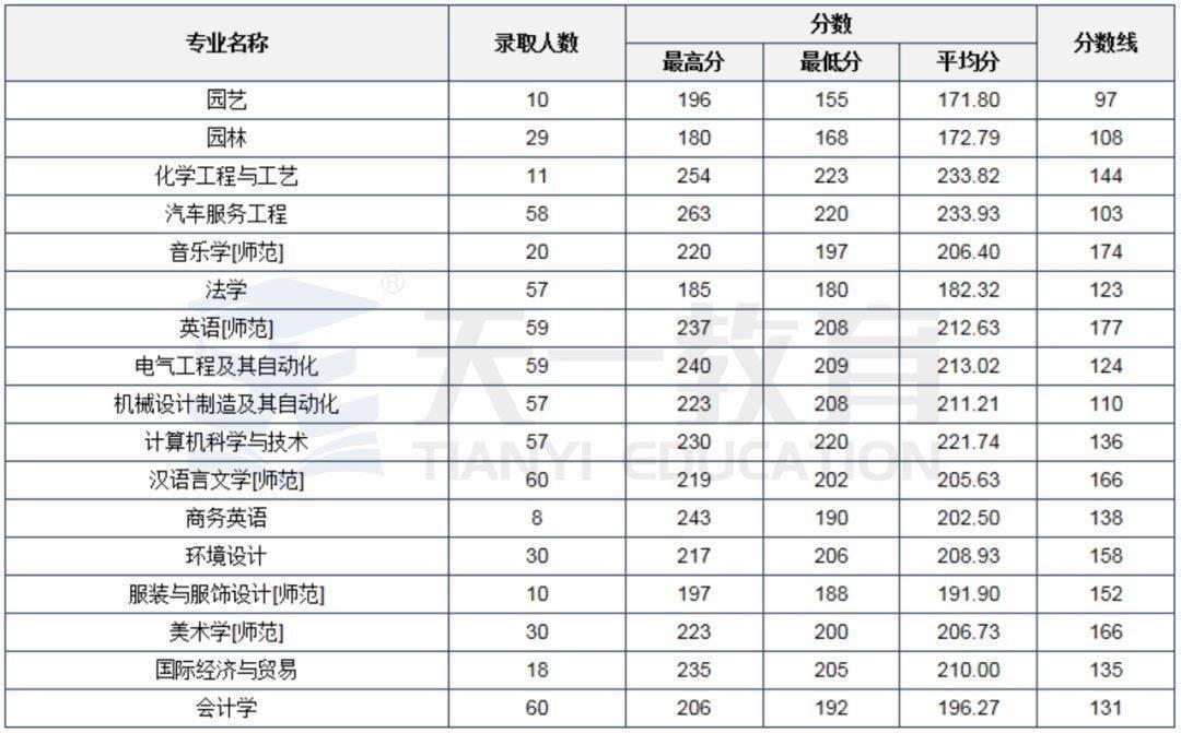 河南科技大学排名_河南科技大学