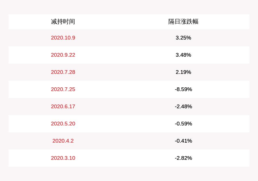 金达威:控股股东金达威投资减持计划到期,累计减持616.29万股