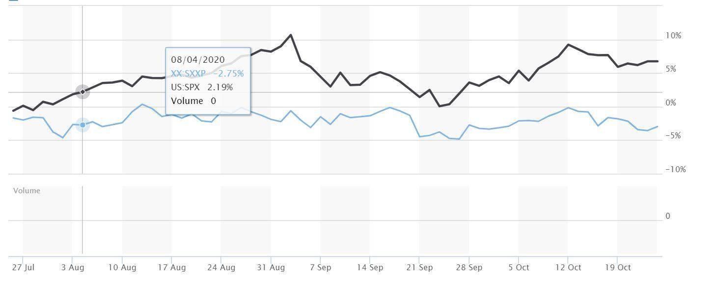 美国大选下的欧洲投资指南 看看大小摩和高盛怎么说