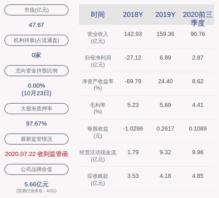 ST冠福:2020年前三季度净利润约2.87亿元,同比下降55.29%