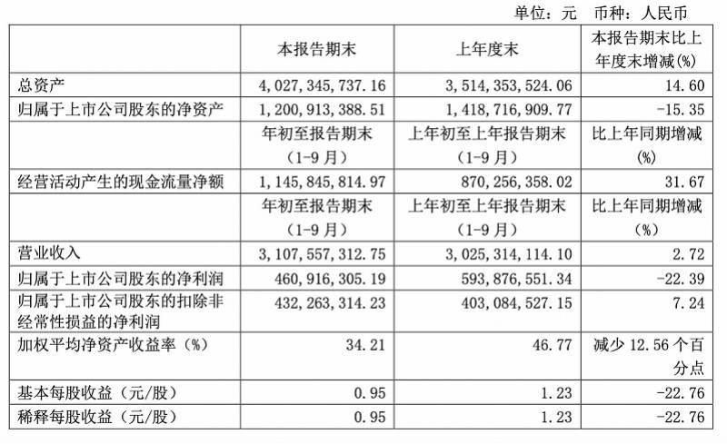 第三季度增长放缓,重庆啤酒增收不增净利,重组后如何破圈?
