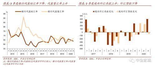 中金公司:境内外汇持有意愿上升     第3张