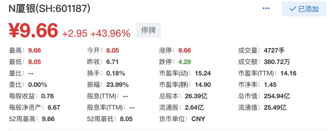 厦门银行上市首日开盘涨44%,成为今年第一家A股上市银行
