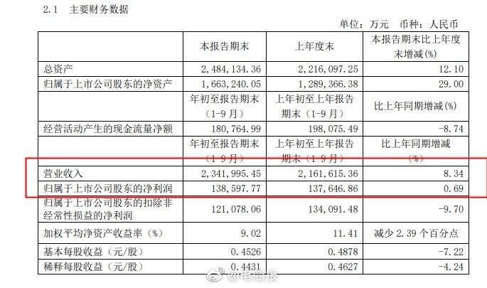 圆通速递前三季度盈利超13亿元