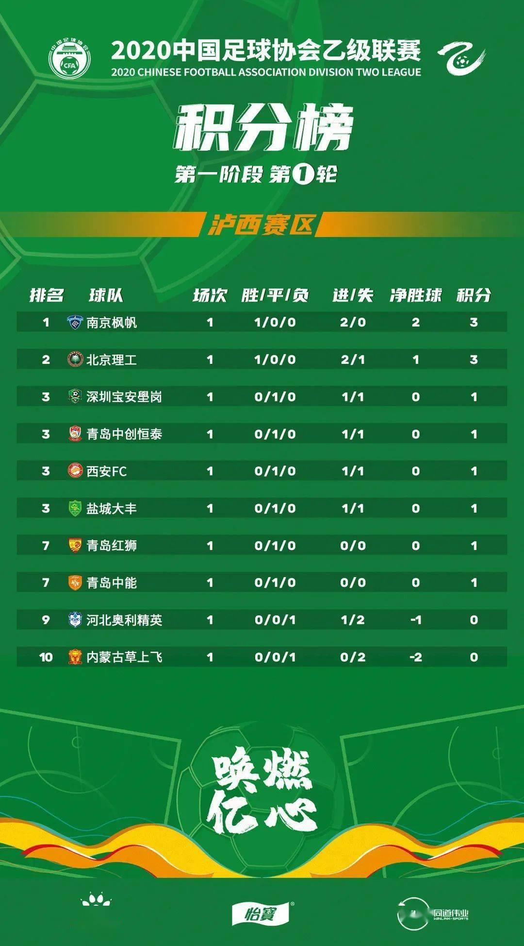 2020中乙联赛第一轮积分榜:yobo体育全站app(图2)
