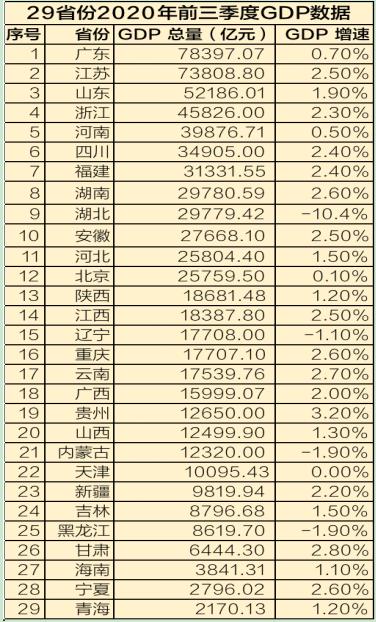 """9省份公布前三季度GDP数据,广东江苏山东继续领跑全国"""""""