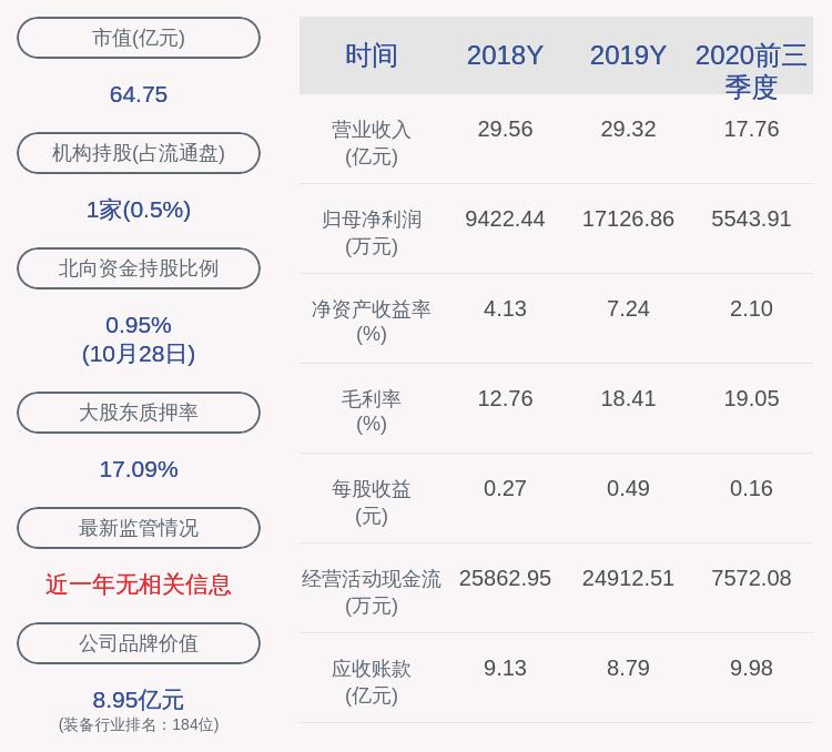 雄韬股份:2020年前三季度净利润约5544万元,同比下降64.00%