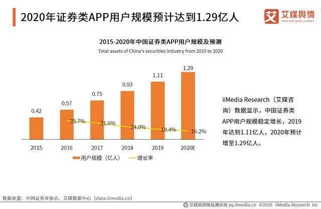 2020年中国证券行业发展概况及收入情况分析