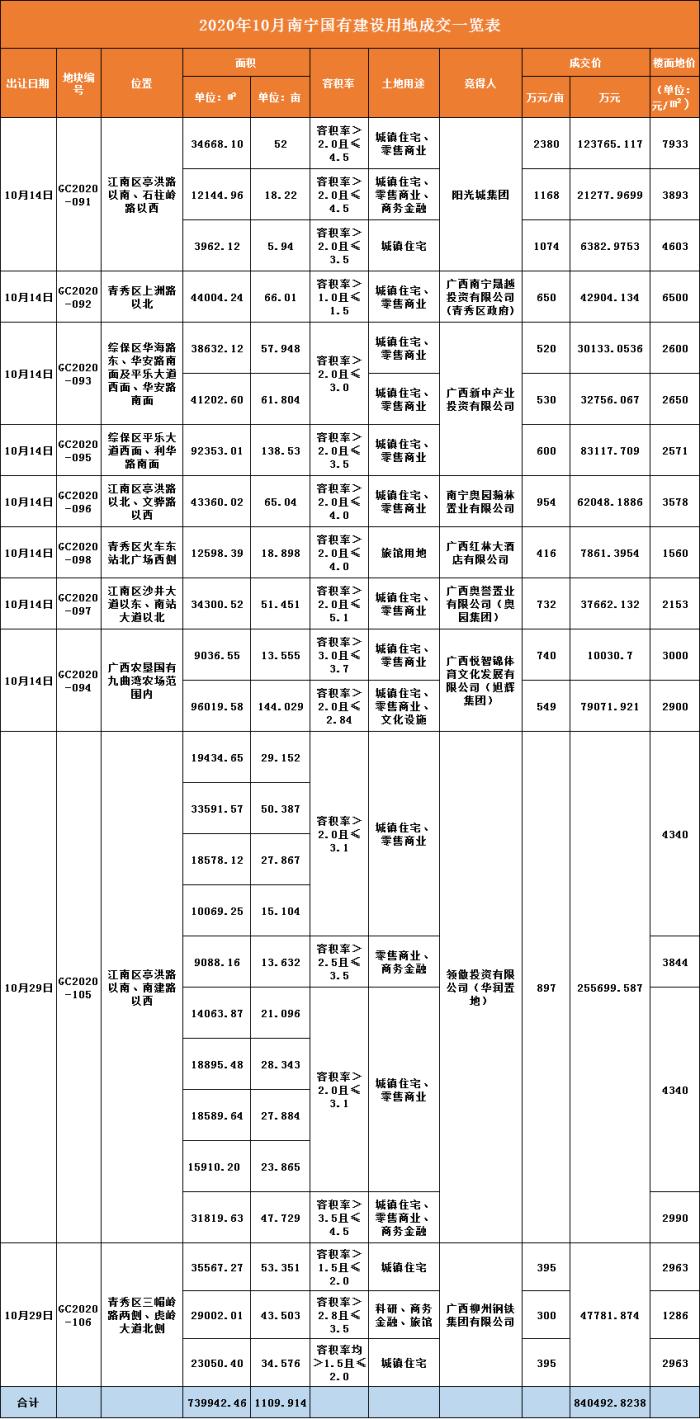 南宁10月土拍落下帷幕 江南供地势头火热