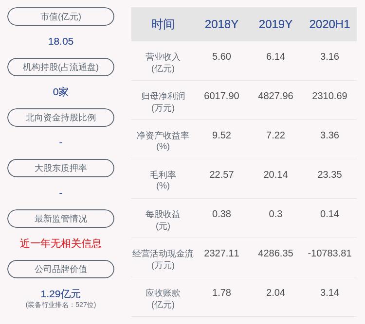 洛凯股份:2020年前三季度净利润约4708万元,同比增加98.92%