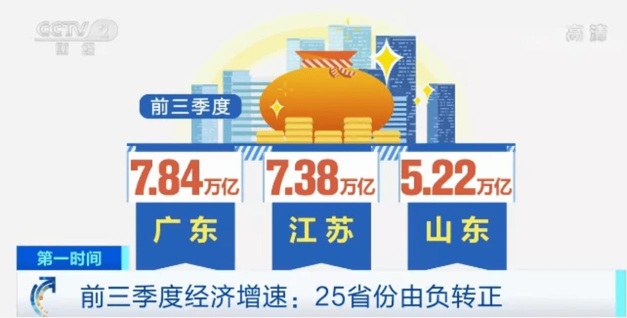 今年江苏三季度经济总量_今年世界经济增长