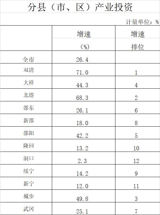 邵阳市各区gdp排名2019_邵阳市地图