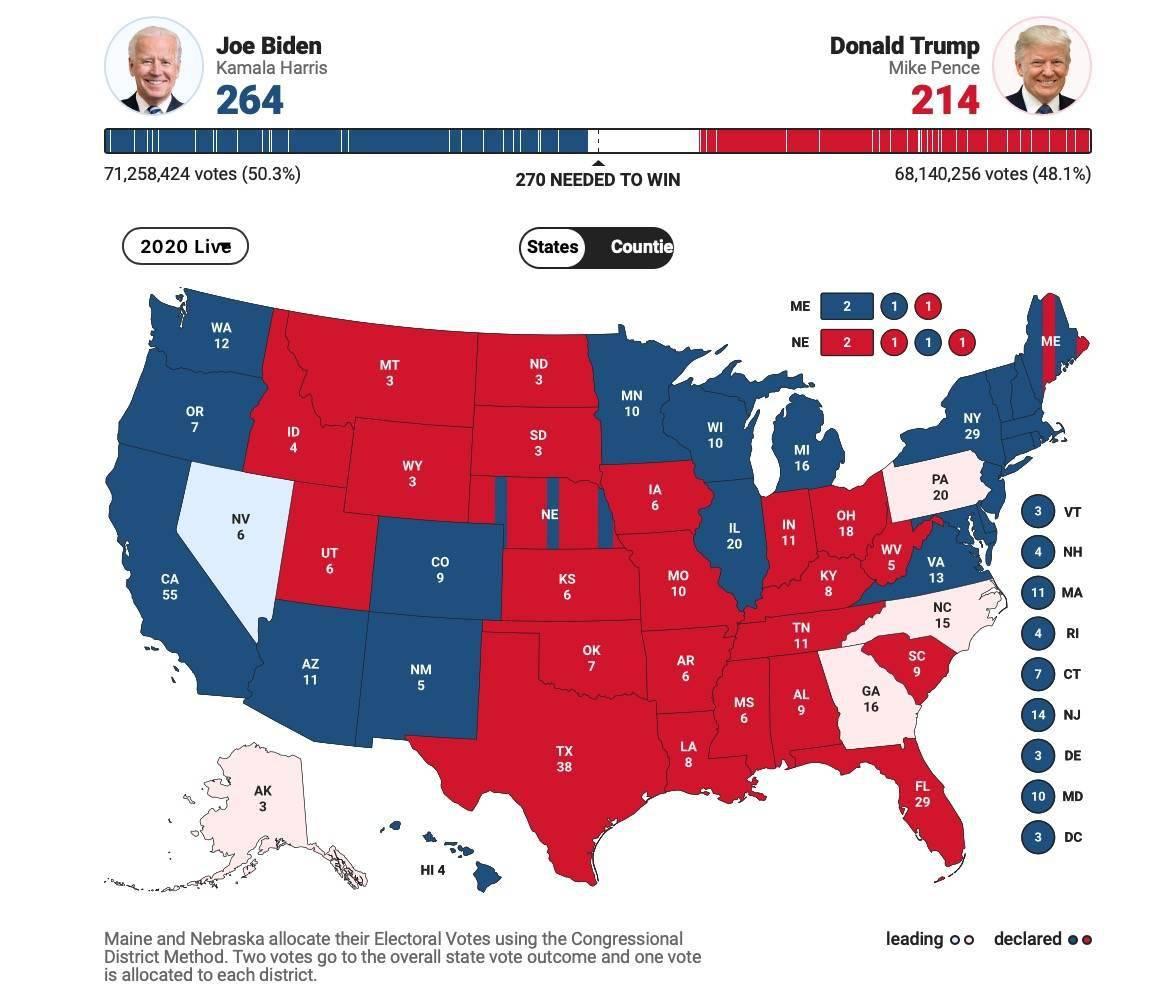 美媒:拜登赢下威斯康星、密歇根,特朗普将发起法律挑战