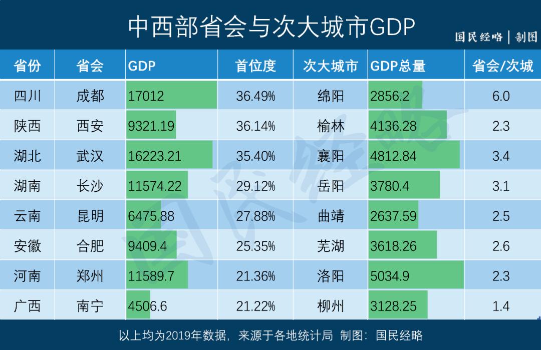 2019年成都gdp_2019年中国gdp增长率