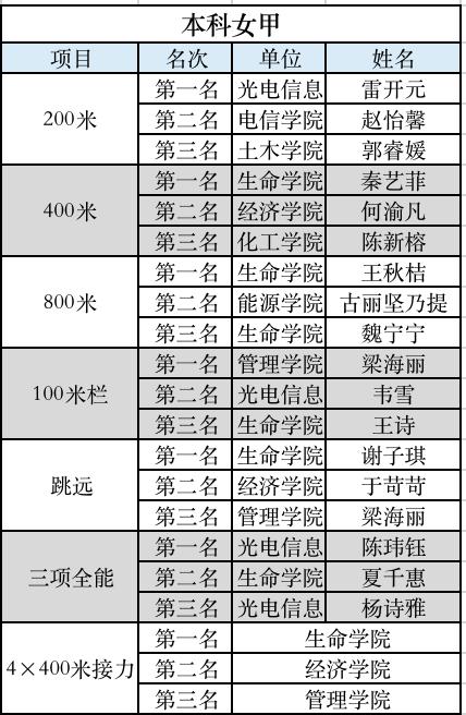 校运会_体育APP下载(图2)