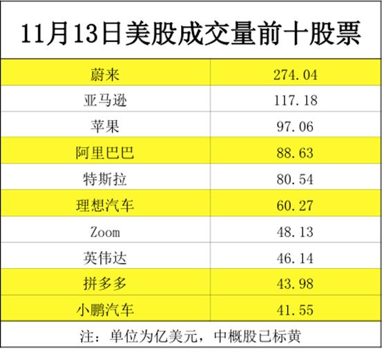 汽车 太火爆!5只中概股霸屏美股成交前十榜,蔚来更成No.1,比苹果+亚马逊还高400亿