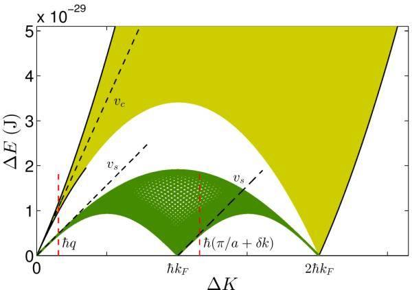 量子多体物理研究取得新进展 给自旋电荷分离现象优美的数学解释