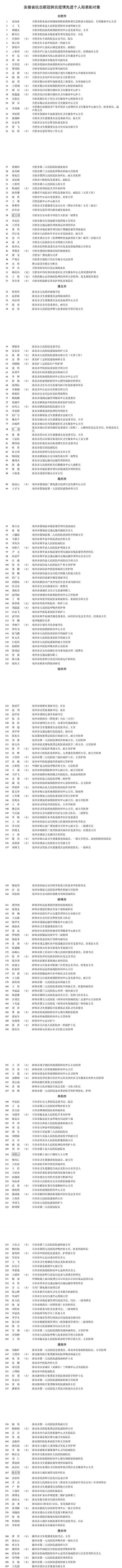 安徽抗击新冠肺炎疫情拟表彰对象公示 共805人309个集体