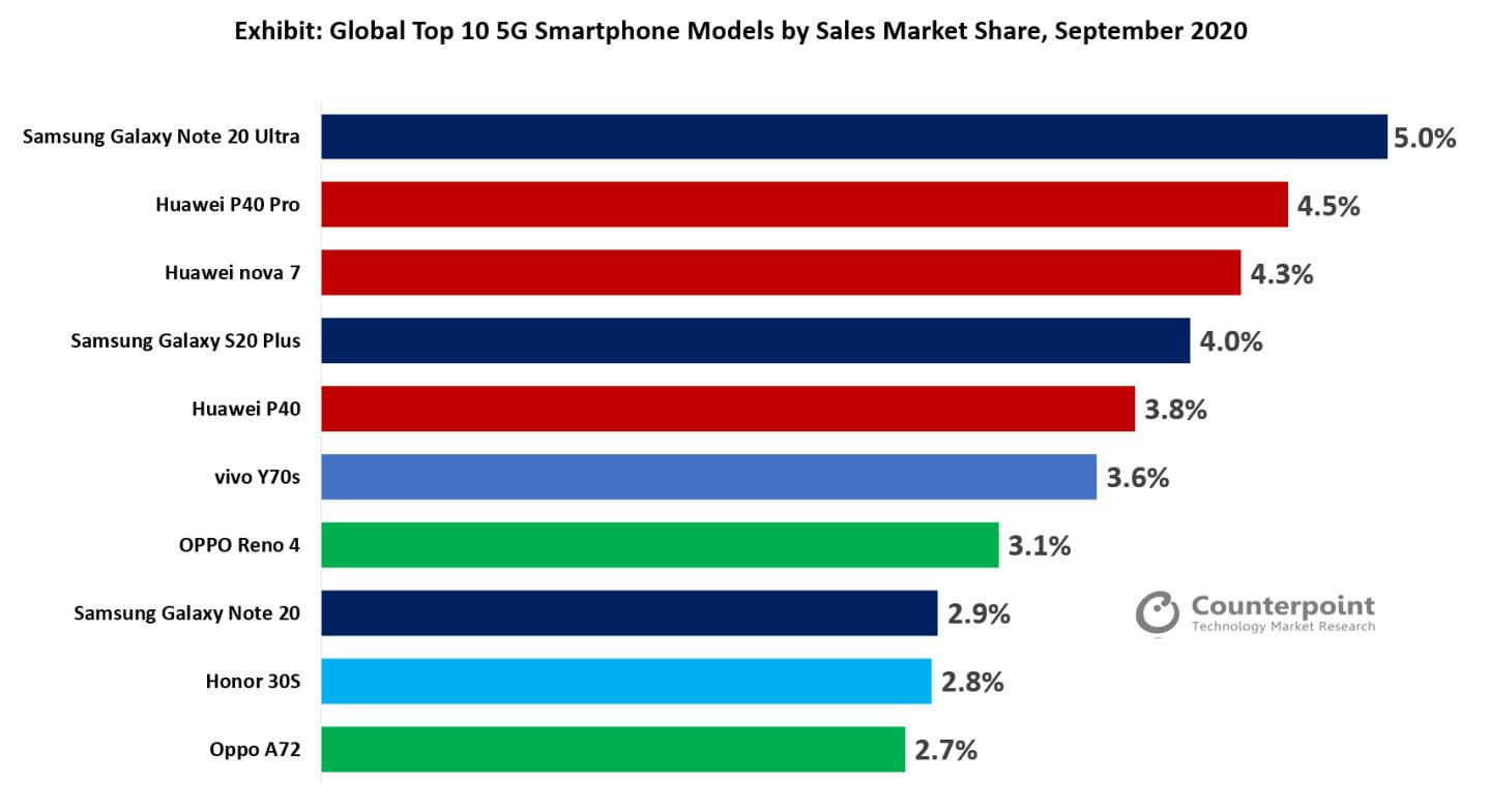三星Galaxy Note 20 Ultra是9月全球最畅销的5G机型
