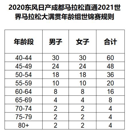 2020东风日产成都马拉松直通大满贯年龄组世锦赛规则解读