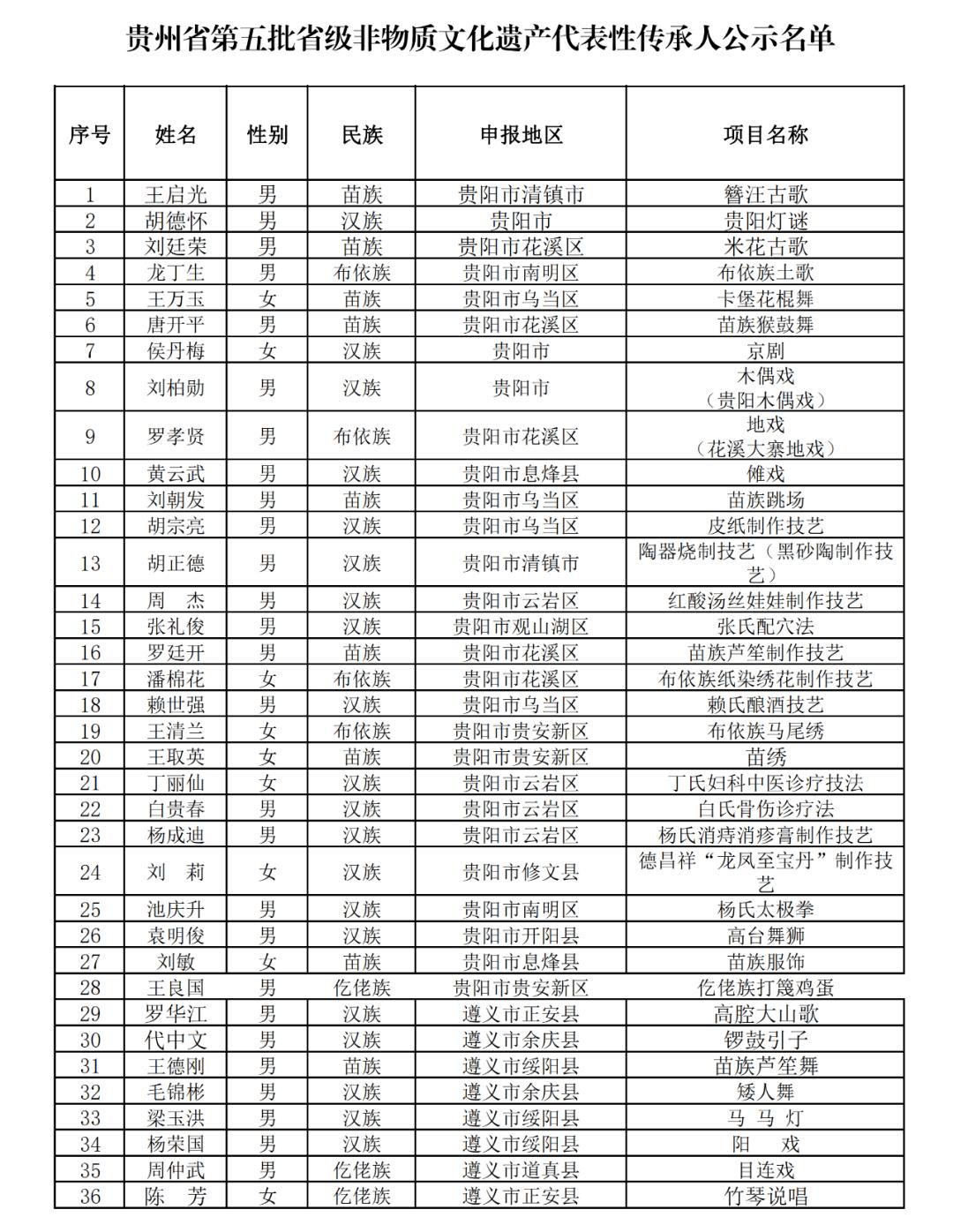 209名!贵州省级非遗代表性传承人名单公示中