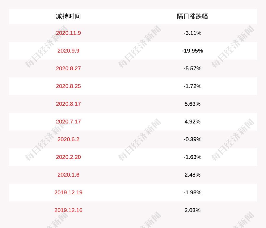 安控科技:公司控股股东被动减持1267万股
