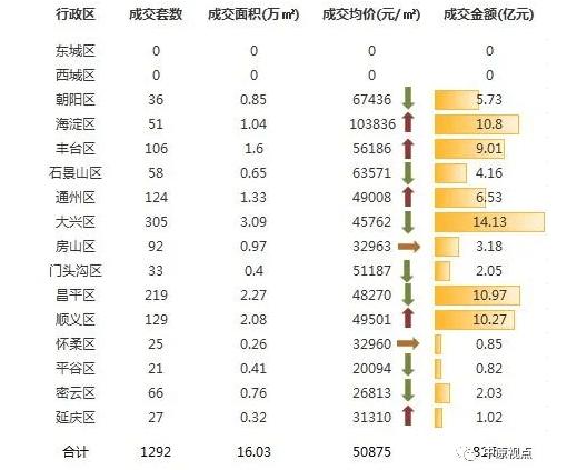 中原地产:上周北京新建住宅成交81.55亿元环比前一周下跌8%