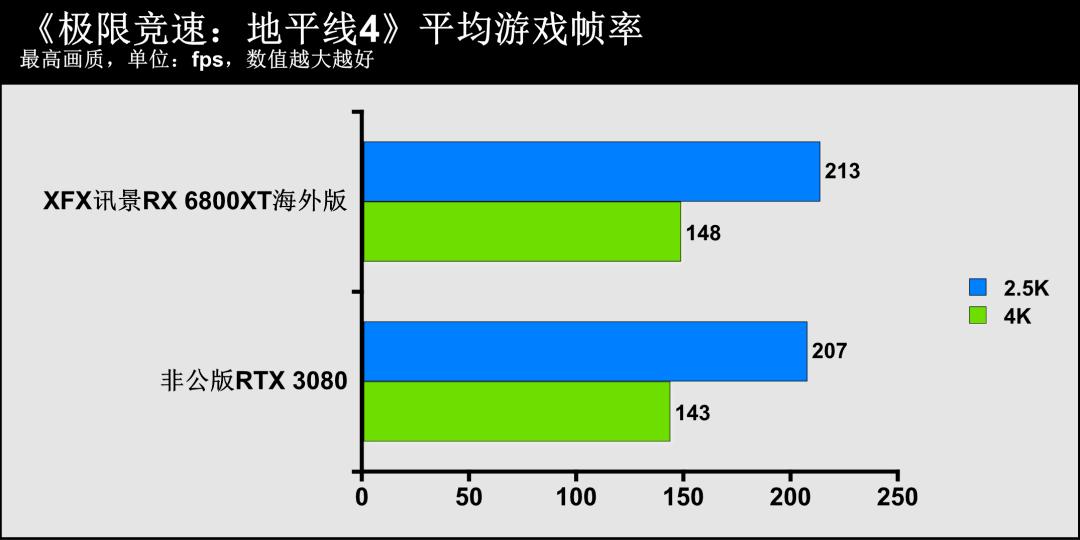 可稳定超频至2.7GHz!XFX讯景Radeon RX 6800XT海外版全面评测