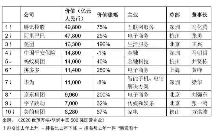 胡润百富榜:20家房企掉出榜单,贝壳价值涨幅仅次理想汽车