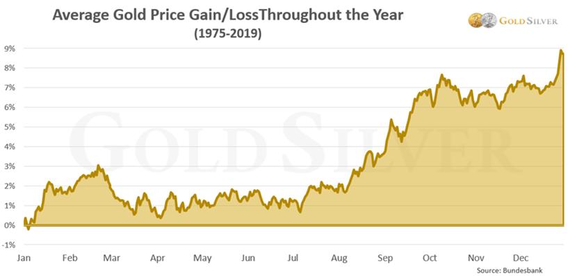 突发!金价刚刚急跌失守1790、弱势会一直持续至年底吗?机构最新解读