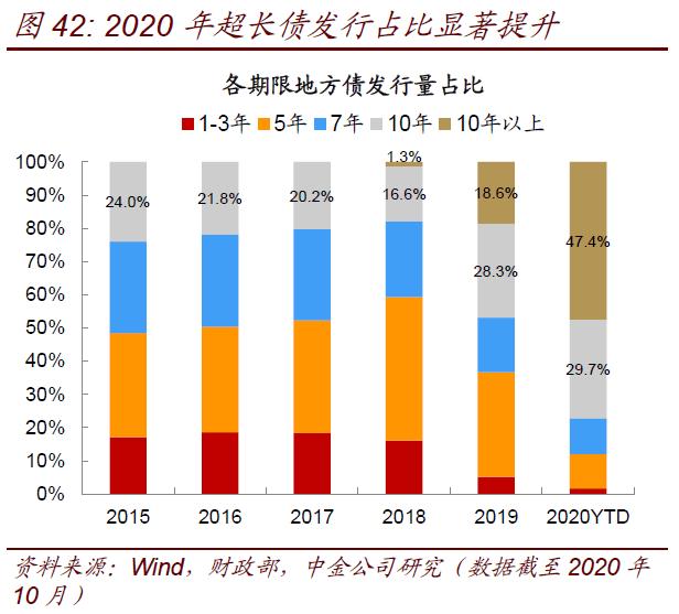 【中金固收·利率】如何看待明年利率债供需关系?