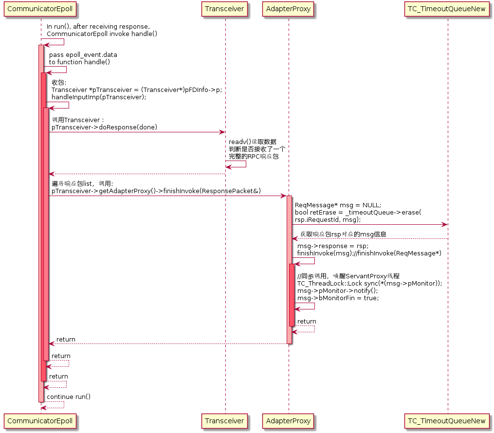 腾讯用了10年的微服务开源框架TARS:TARS C++客户端