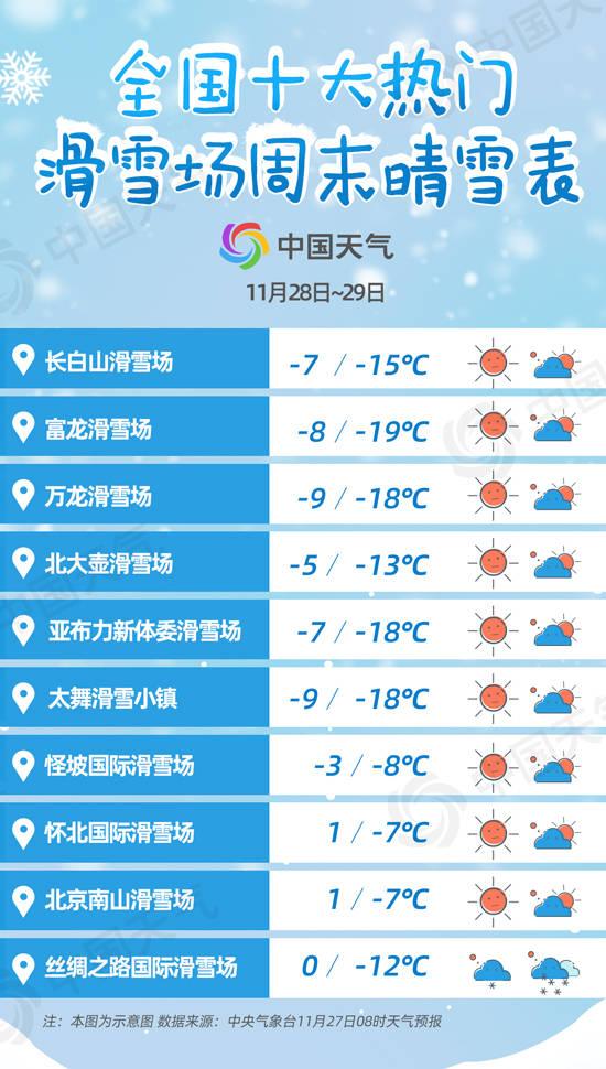 """今冬滑雪场陆续""""开板"""" 全国十大热门滑雪场雪质预报出炉"""