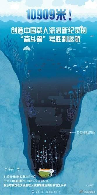 """""""奋斗者""""号成功完成13次下潜8次突破万米,海底1万米,你好!"""