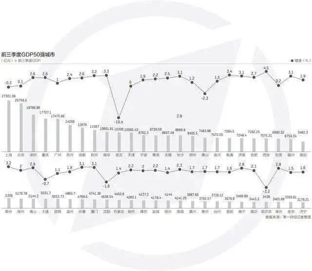 2020前三季度各城市gdp_夜晚城市图片