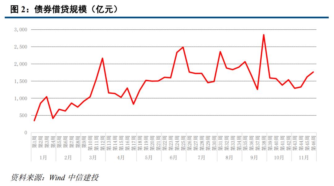 【中信建投 固收】利率债周报:执行报告本周发布,货币政策回归中性