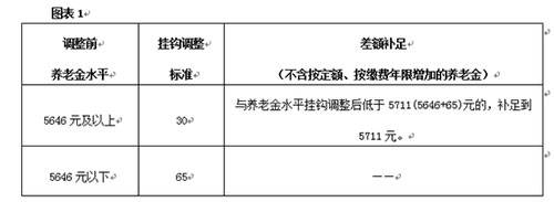 北京企业退休人员调整后的养老金7月15日发放