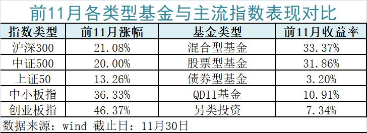 """最牛暴赚126%前11月最赚钱基金来了!平均跑赢大盘10个点果然""""炒股不如买基金"""""""